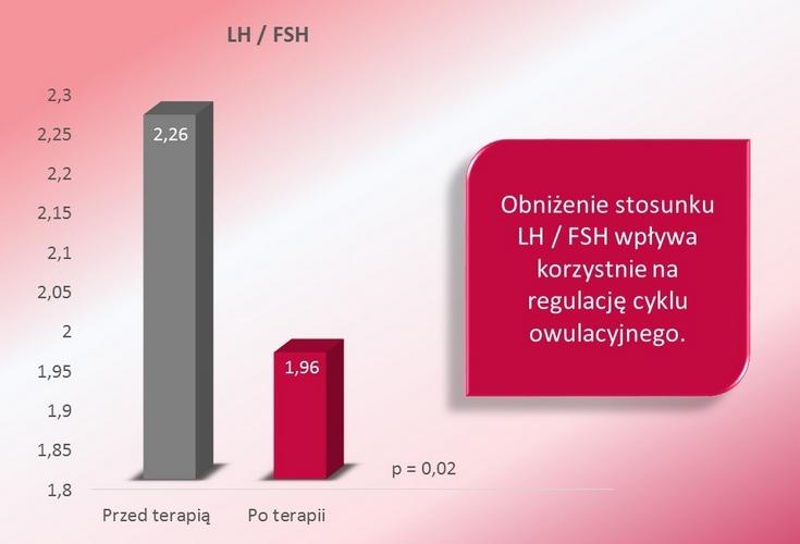 LH.FSH wykres