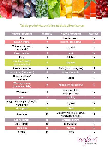 indeks glikemiczny cały